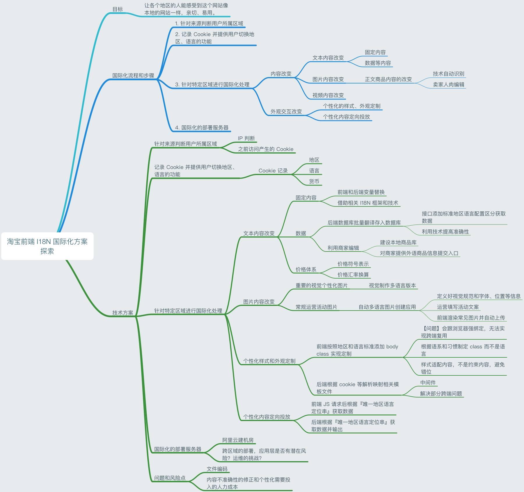 国际化探索脑图