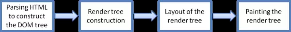 浏览器渲染流程